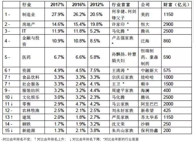 2017胡润百富榜:许家印登顶 阿里43位股东身家超20亿