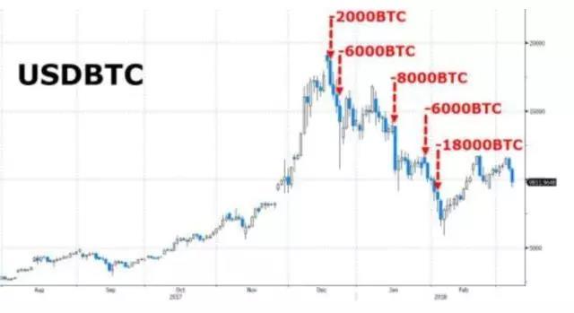 比特币还将大震荡?抛售4亿美元后,神秘大鳄或还将抛售19亿美元