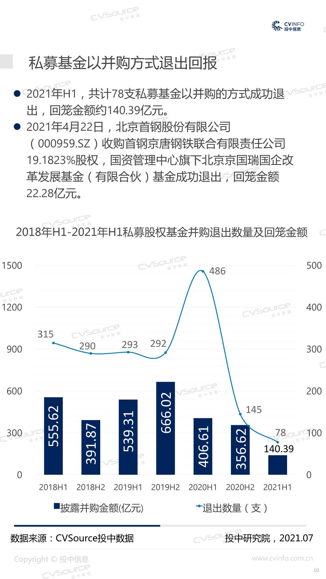 投中统计:H1并购市场降温,基金退出数量为近四年最低-10.jpg