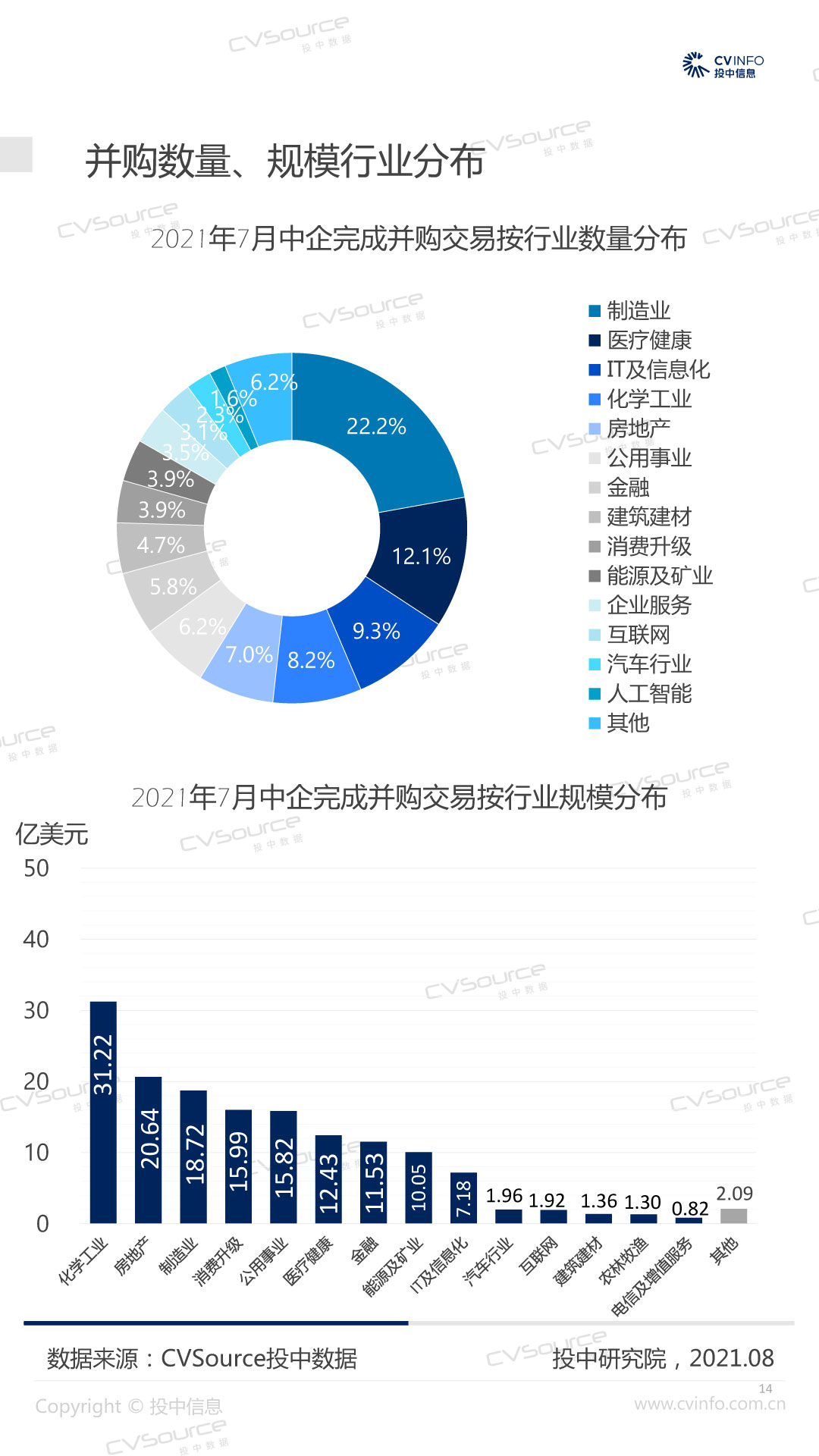 投中统计:7月两大化工央企百亿大动作,扬农化工易主-14.jpg